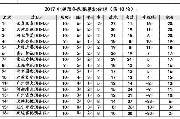 中超预备队综述:亚泰领跑积分榜力帆8-2权健