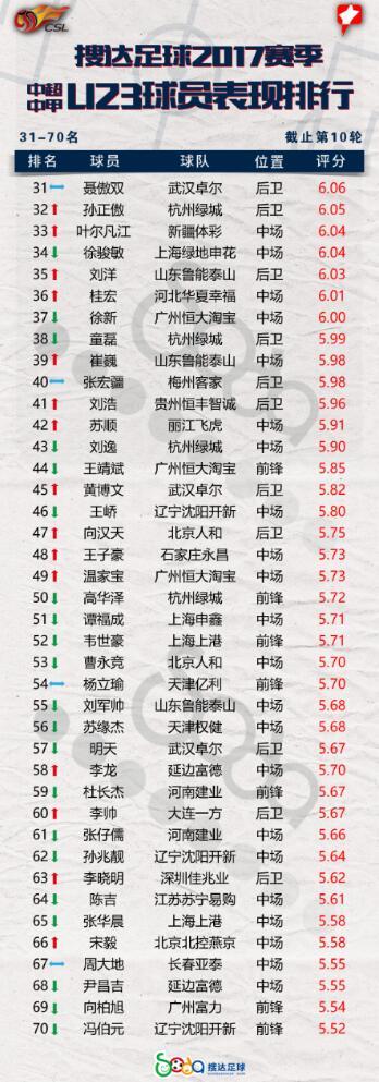 △U23球员排行榜31-70名