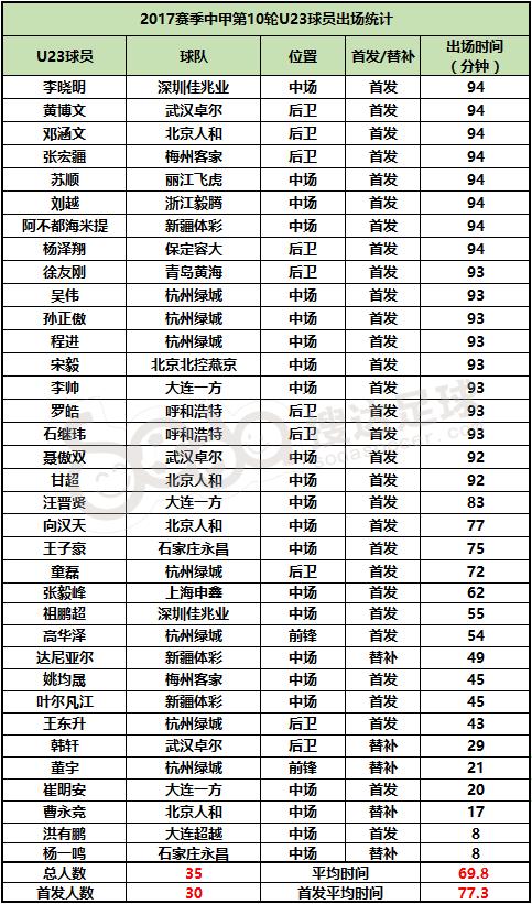 △中甲U23球员第10轮出场数据