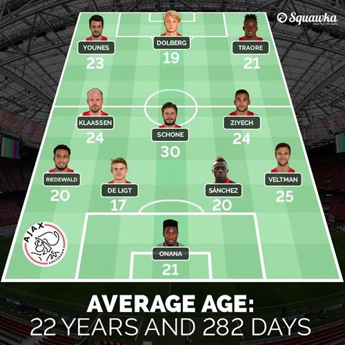 小鬼当家!曼联决赛对手首发平均年龄不足23岁