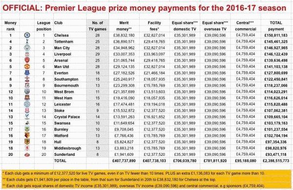 英超公布赛季分红:切尔西揽下1.5亿镑 曼城第2