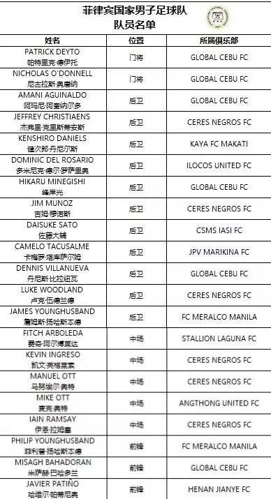 国足热身对手解析:菲律宾排名126 多位归化球员