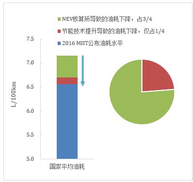 """""""实际油耗""""下降幅度远低于""""核算油耗"""",数据来源:iCET"""
