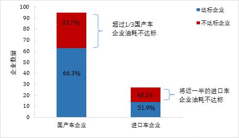 2016年超过1/3的国产车企业与近一半的进口车企业油耗不达标,数据来源:MIIT