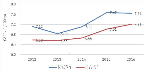 中国SUV产销最大的两家企业的油耗在逐年攀升,数据来源:MIIT核算公告