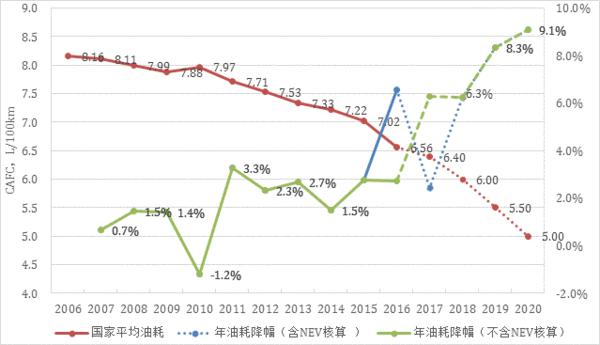 四阶段后期及2025年油耗达标难度加剧,不能放弃传统车节能,数据来源:iCET