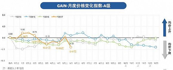 与此同时,A级细分市场的GAIN·5月A级别终端优惠指数为-2.25,环比下降11.4%,自今年1月份以来连续第4个月下降,已接近去年同期。本月该级别优惠指数下降主要是受到权重车型威朗优惠增加的影响,同时日产阳光也出现较大幅度的优惠。