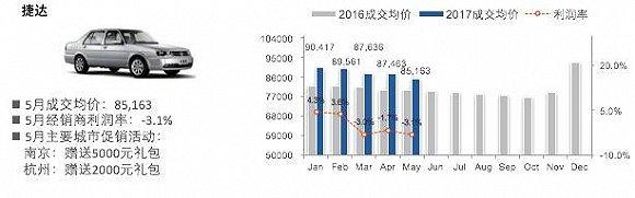 B级车市场的厮杀同A级车市场无异。5月B级市场价格变化指数为3.31,环比下降0.3%,市场均价从20.54万下降至20.49万,终端优惠指数为-1.84,环比下降4.5%。