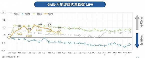 2017 GAIN·5月SUV价格变化指数为1.80,环比上升3.6%,市场均价从14.46万上升至14.97万;市场终端优惠指数为-1.64,环比下降11.1%。