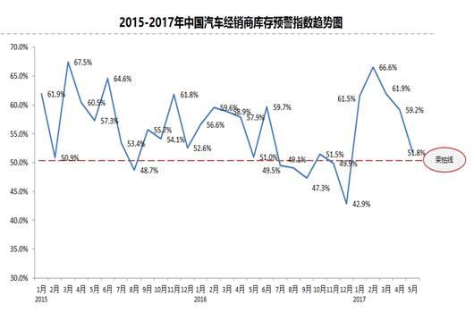"""5月份,市场需求指数为52.2%,加之五月份期间多地有各种车展,且恰逢""""五一""""、""""端午""""假期,诸多因素都在刺激着消费者的购车消费需求。"""