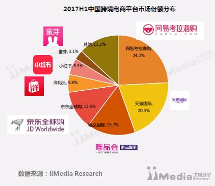 (图:艾媒咨询《2017H1中国跨境电商平台市场份额分布》)