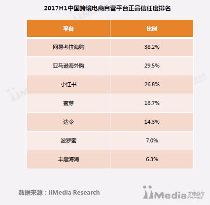 (图:艾媒咨询2017H1中国跨境电商自营平台正品信任度和平台满意度排名)