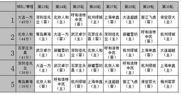 冲超赛程:一方有望提前撞线 人和深圳连遇强敌