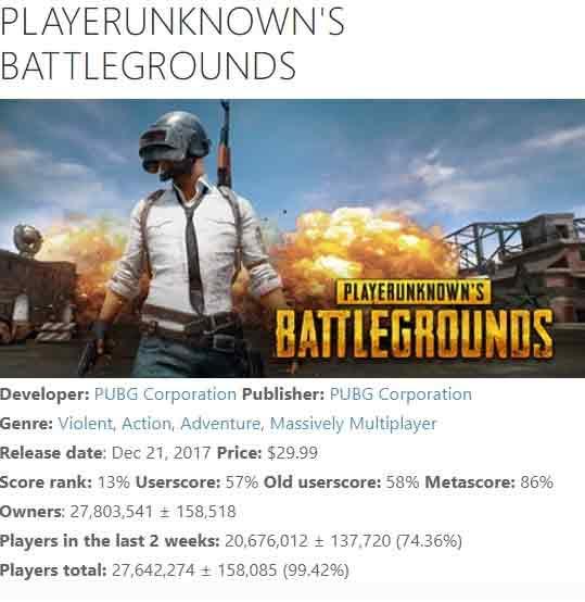 《绝地求生》正式成为史上销量最高的PC游戏