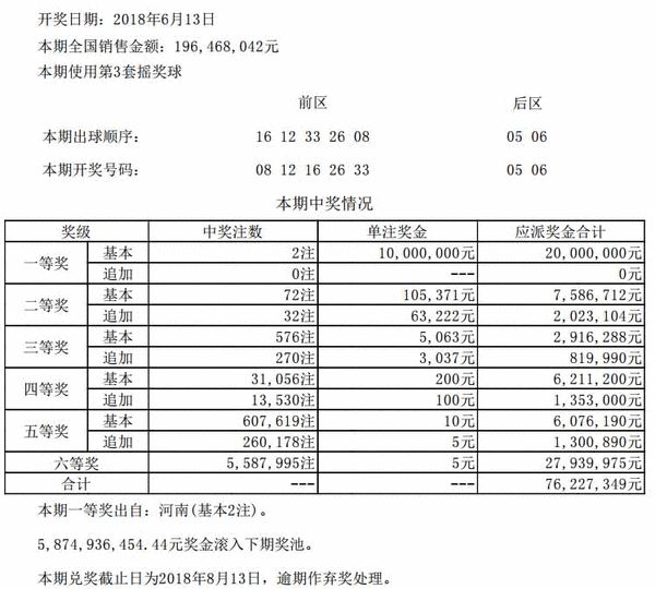 大乐透068期开奖:头奖2注1000万 滚存58.7亿元