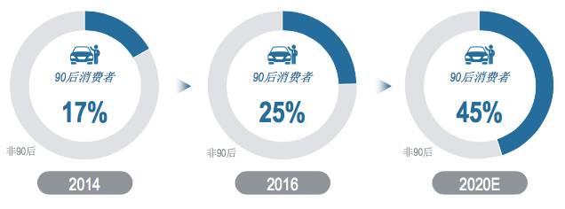 """汽车消费年轻化,华泰汽车聚焦""""第一台车"""""""