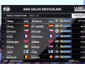 WRC德国站SSS1赛段 赛后成绩一览TANAK领跑