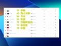 国际足联公布最新排名 中国队排名76位