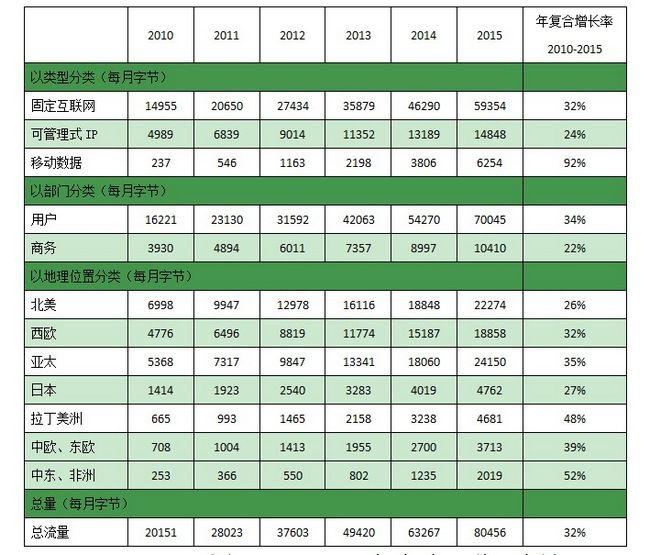 Figure 2. 2010--2015 global Internet traffic