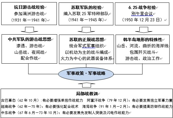 Figure 1: The formation of the Korean military strategy.