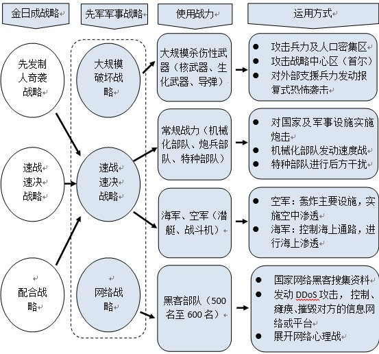 Figure 2: Military strategy of the army.