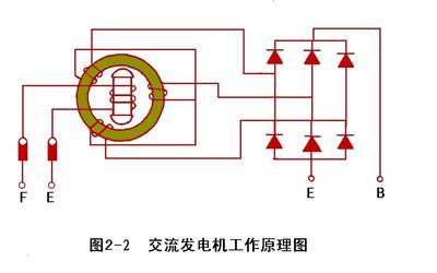发电机强励的原理_风力发电机原理结构图